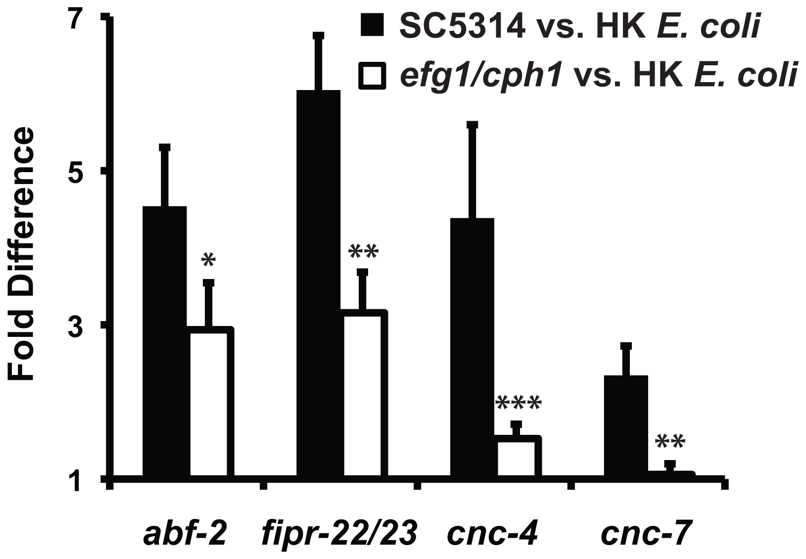 The virulence of the infecting <i>C. albicans</i> strain affects the induction of putative antifungal immune effectors.
