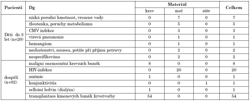 Charakteristika vyšetřované skupiny pacientů Table 1. Characteristics of study patients