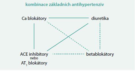 Schéma. Doporučené dvojkombinace podle guidelines České společnosti pro hypertenzi