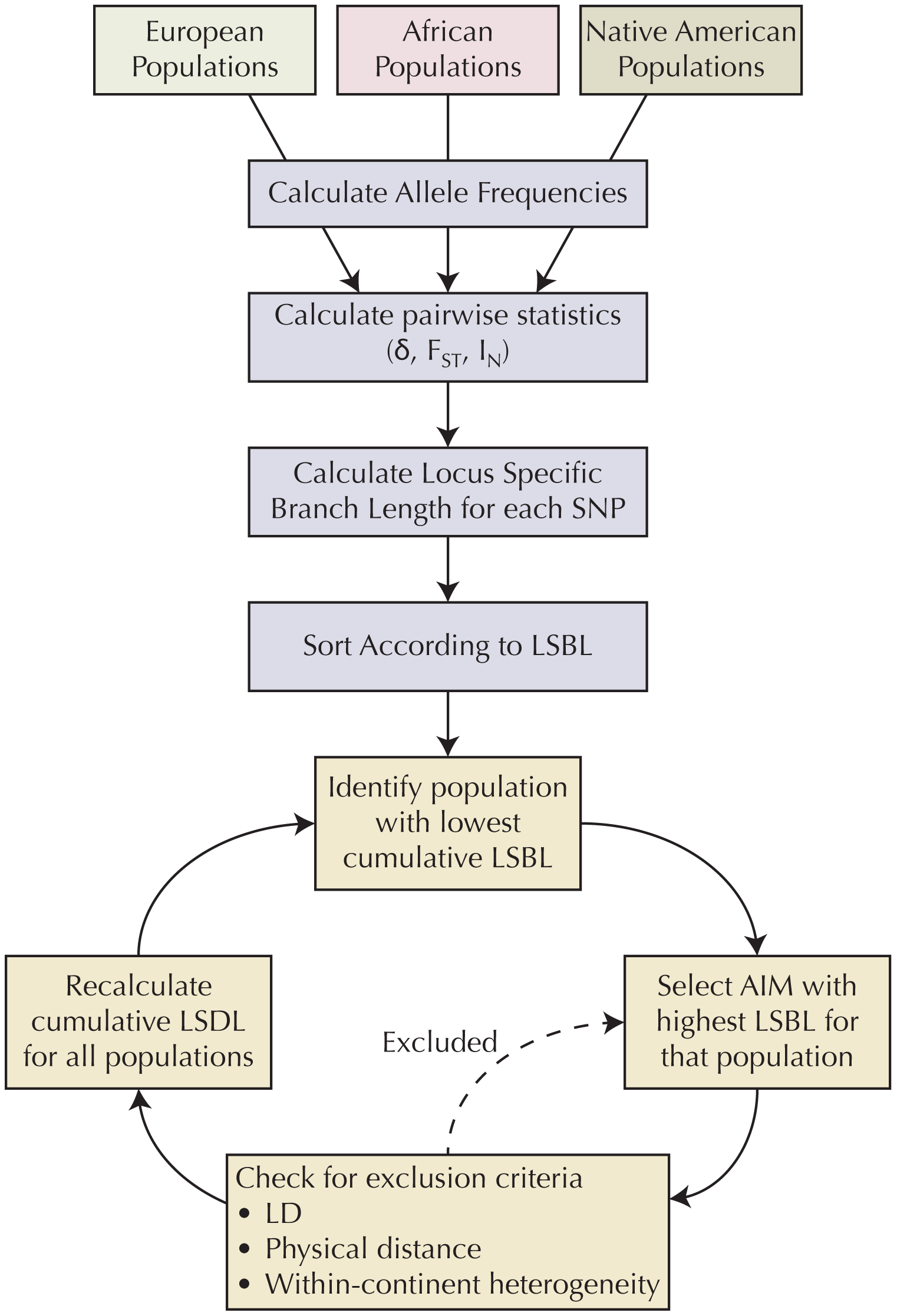 Algorithm for selecting AIMs.