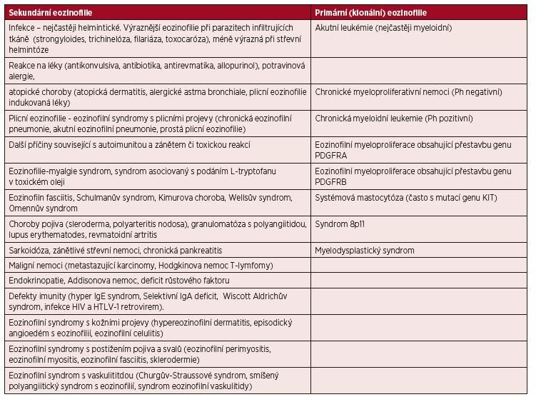 Příčiny eozinofilie.