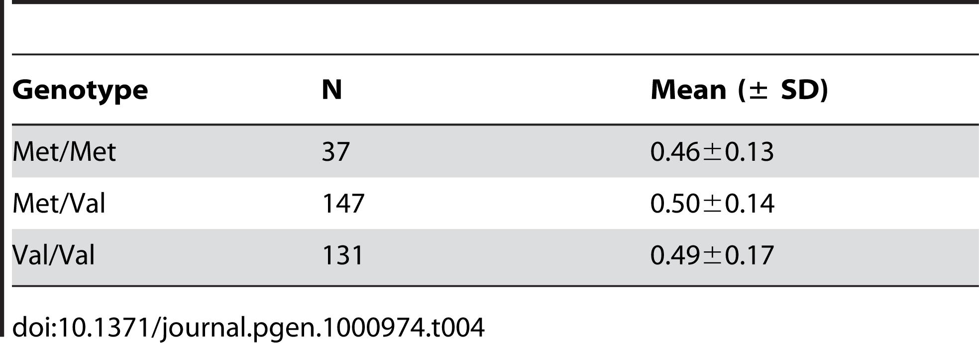 Birth rates in Amish men by Met470Val genotypes (<i>P</i>=0.22).