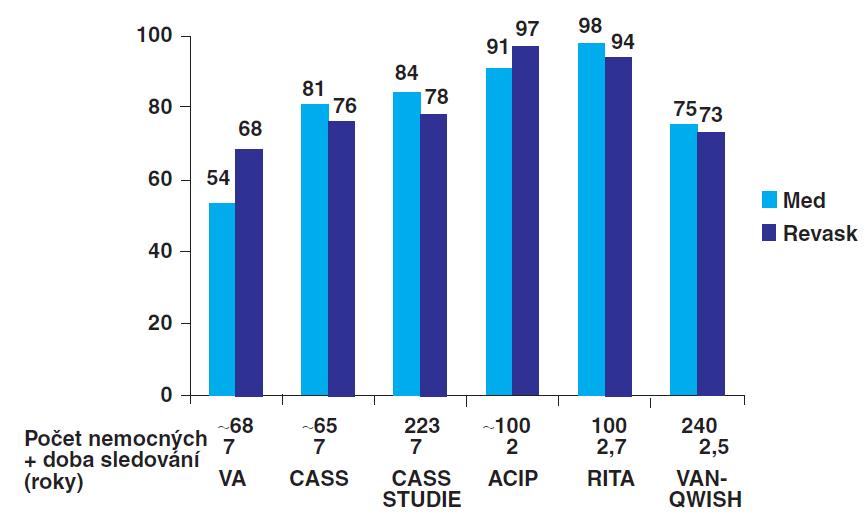 Přežití diabetiků u studií srovnávajících konzervativní postup s revaskularizací