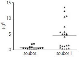 Hodnoty proteinu S100B v průběhu prvních 3 dnů hospitalizace. Horní mez referenčního intervalu pro protein S100B je 0,105 μg/l. Skupina I – pacienti se zlepšením GCS v průběhu 10 dnů hospitalizace na hodnoty 13 až 15 bodů. Skupina II – pacienti bez zlepšení GCS