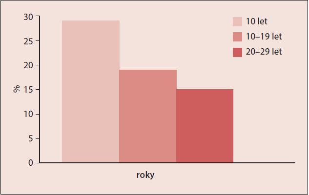 Pokles ochranného efektu CC na karcinom ovaria klesá s odstupem od léčby