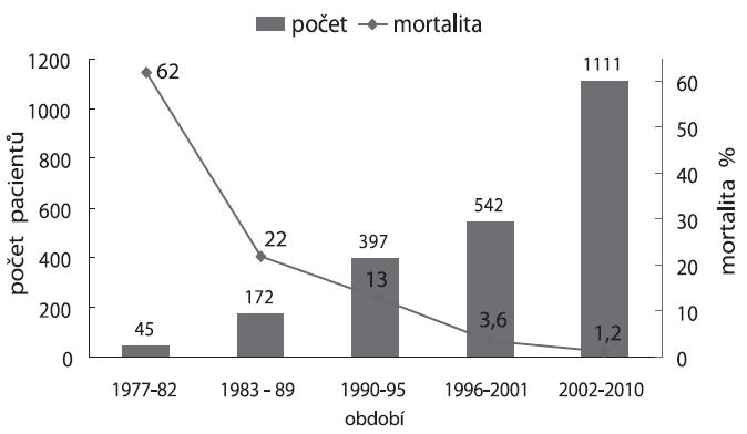 Pokles mortality se stoupajícím počtem operovaných novorozenců v Dětském kardiocentru v Praze v letech 1977–2010 (celkem 2144 novorozenců)