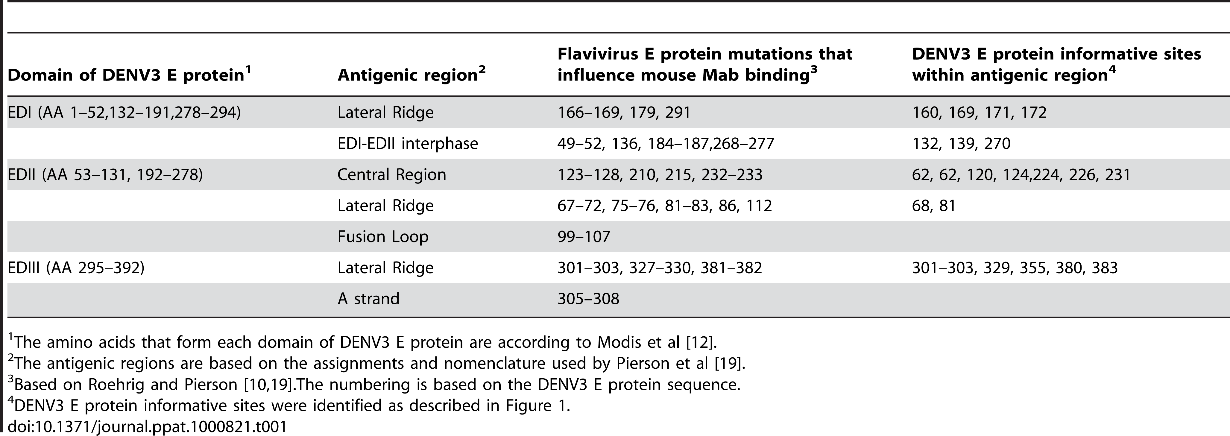 Location of antigenic sites and informative sites on dengue type 3 E protein.