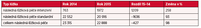 Přehled počtu lůžek dle formy poskytované péče – následná péče v období 2014–2015