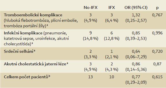 Porovnání výskytu nechirurgických komplikací u pacientů s ulcerózní kolitidou v závislosti na předoperační expozici infliximabu (IFX). Tab. 3. Comparisson of non-surgical complications in patients with ulcerative colitis based on preoperative treatment with infliximab (IFX).
