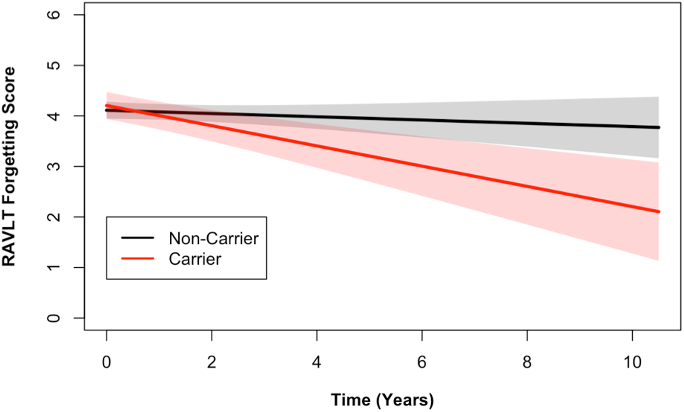 <i>DR15</i> haplotype carriers declined more on the RAVLT forgetting score when compared to noncarriers.