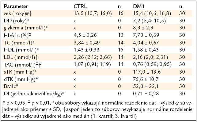 Porovnanie sledovaných parametrov u pacientov s DM1 a kontrol.