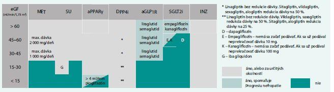 Schéma 3. Možnosť a benefit použitia antidiabetík podľa eGF (redukcia progresie nefropatie). Upravené podľa [17]
