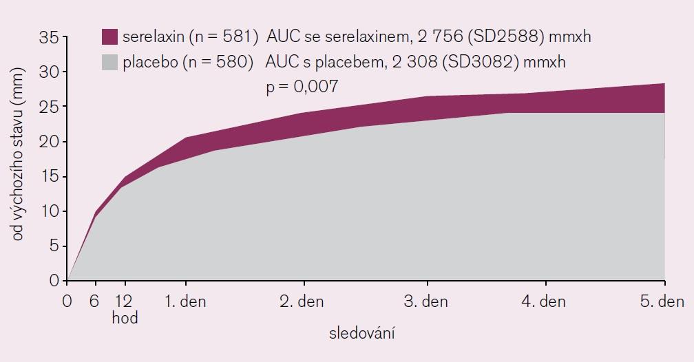 Ústup dušnosti dle vizuální škály VAS-AUC [13].