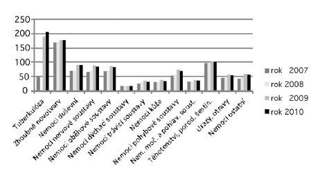 Průměrné trvání 1 případu dočasné pracovní neschopnosti ve vybraných skupinách diagnóz v letech 2007–2010