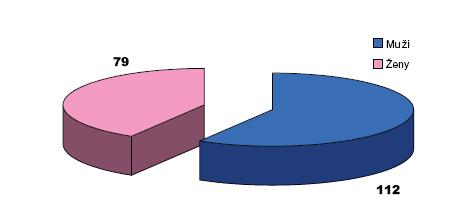 Poměr mužů a žen ve skupině operovaných karcinomů žaludku Graph 1. Rate of men and women in the group of operated gastric carcinoma