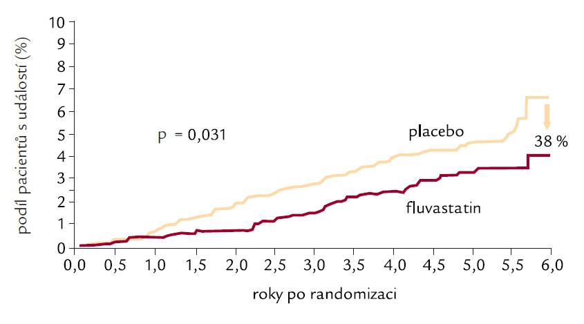 Kumulativní incidence srdeční smrti ve studii ALERT. Citováno podle [18].