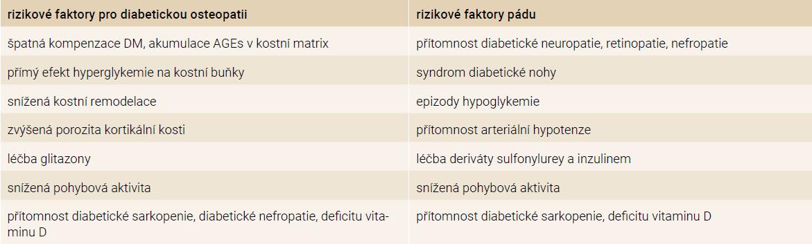 Rizikové faktory zlomenin u pacientů s DM2T