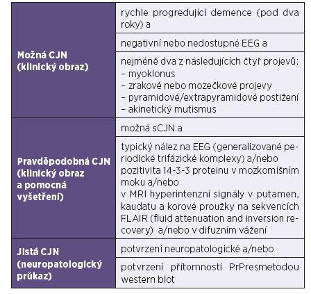 Modifikovaná WHO diagnostická kritéria pro sporadickou formu CJN (z roku 2009) [7] Table 1. Modified WHO diagnostic criteria for sporadic CJD (from 2009) [7]
