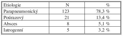 Etiologie empyému Tab. 1. Empyema aetiology