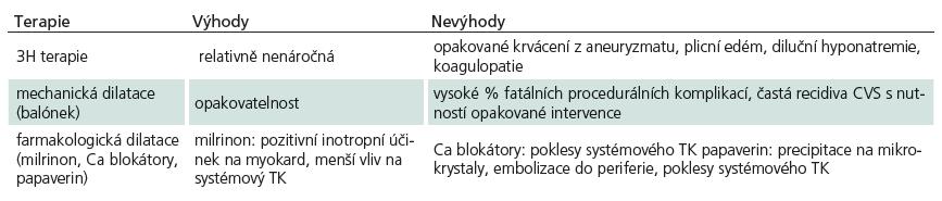 Přehled výhod a nevýhod nejčastěji užívaných modalit v léčbě CVS.
