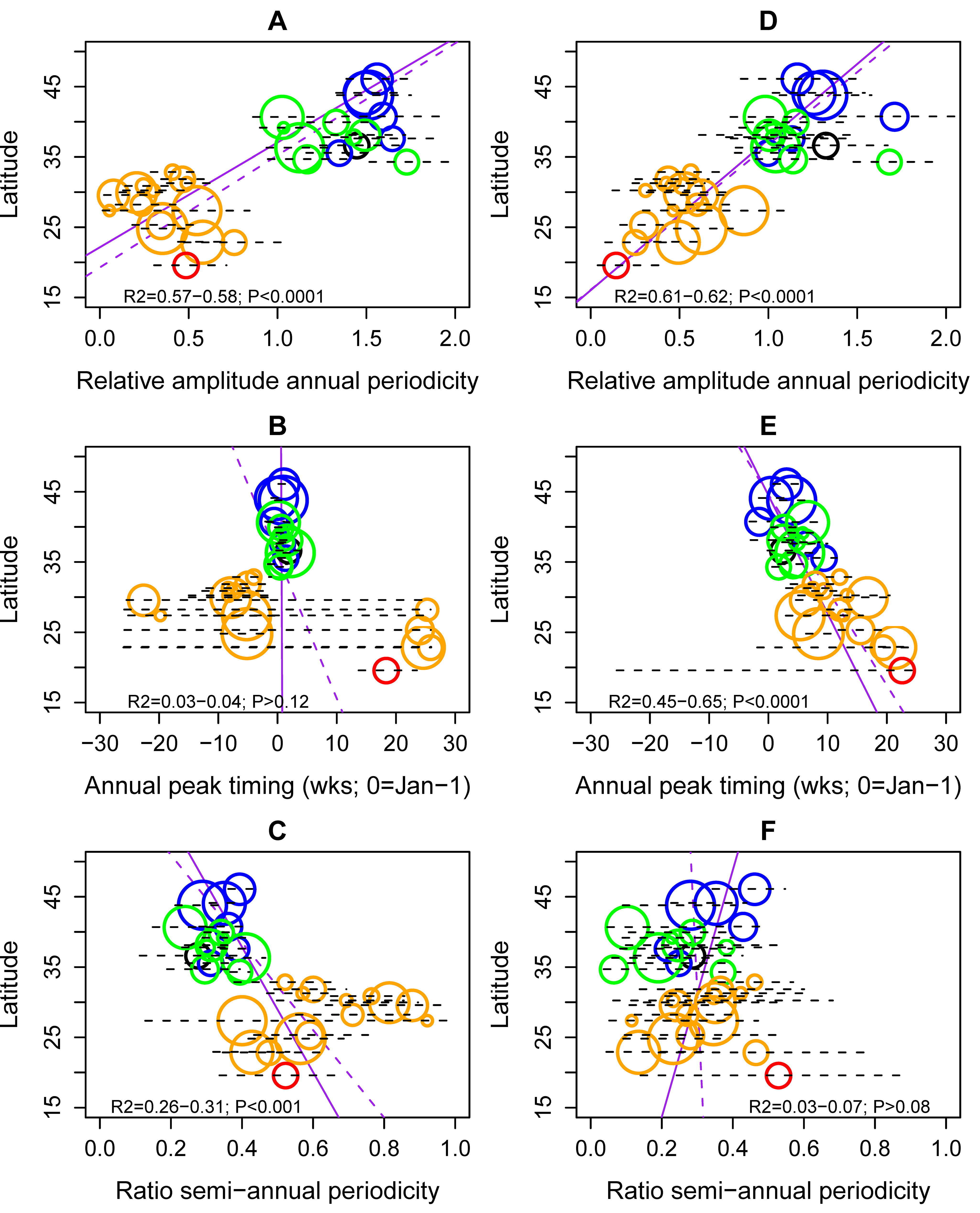 Latitudinal gradients in seasonality of influenza A and B epidemics in China.