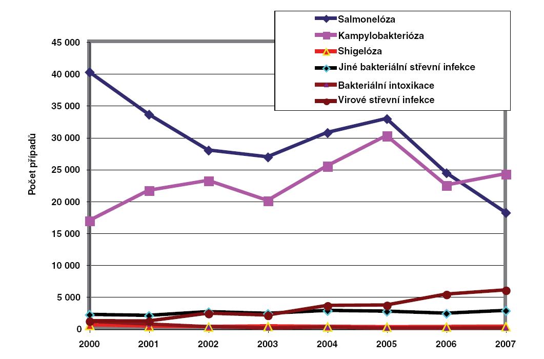Trendy výskytu střevních infekcí v ČR v letech 2000–2007 (EPIDAT).