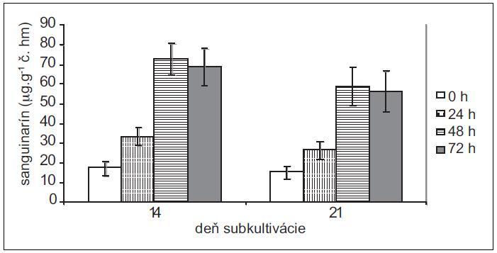 Obsah sanguinarínu v čerstvej hmote suspenzných kultúr makovca srdcovitého v časoch 0, 24, 48 a 72 h po pridaní elicitora. Kultúry boli elicitované v 14. a 21. dni subkultivácie (hodnoty sú priemery ± štandardné odchýlky z piatich paralelných vzoriek).