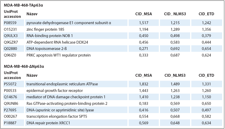 Příklady proteinů identifi kovaných všemi třemi metodami, tj. s vysokou spolehlivostí.