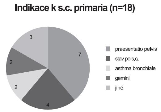 Indikace k primárním císařským řezům v souboru žen s asthma bronchiale