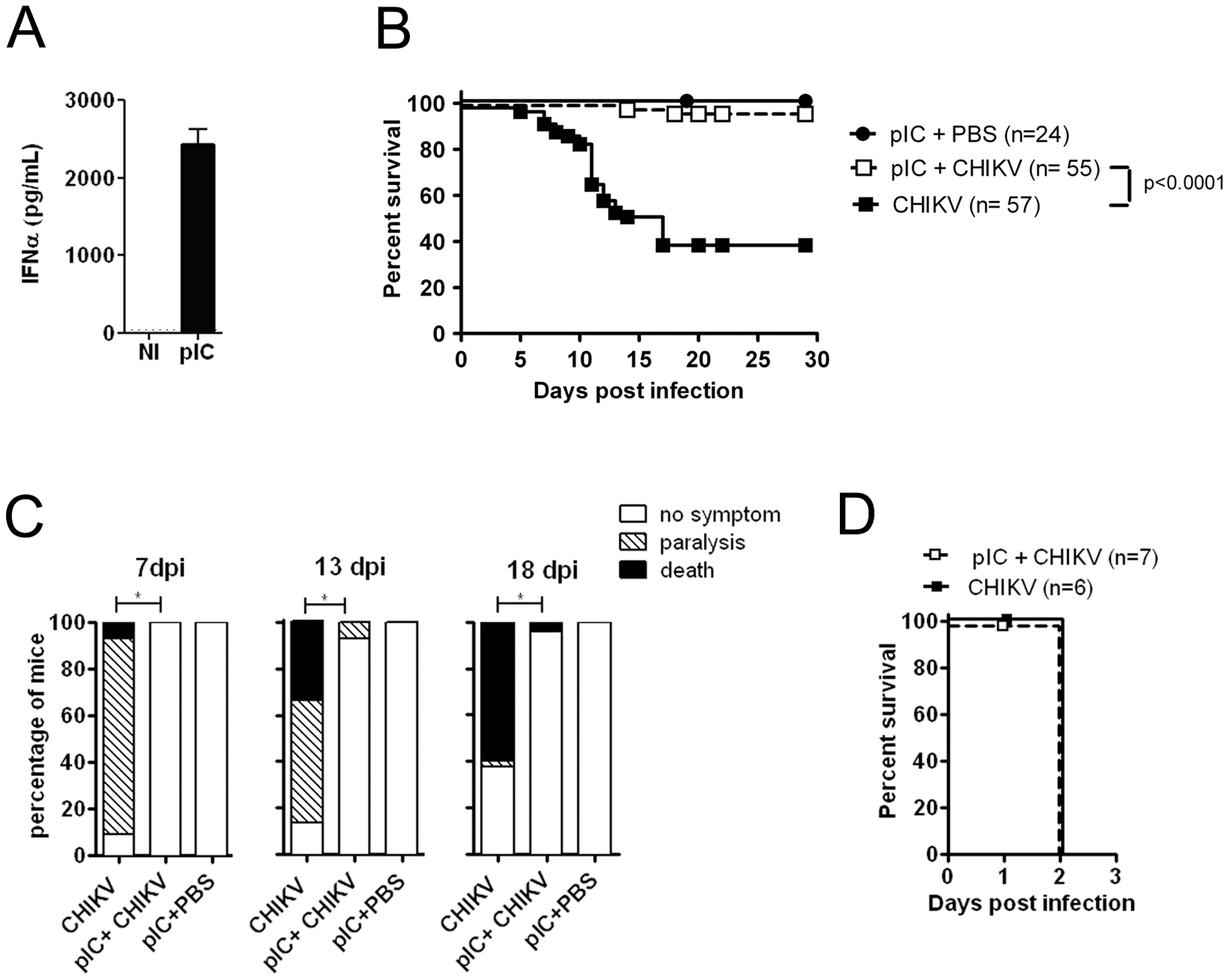 Adjuvant induced type I IFN production protects neonates from CHIKV infection.