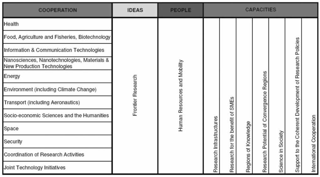 Schéma 1. Struktura 7. rámcového programu