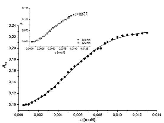 Závislosť súčtu absorbancií hlavných pyrénových píkov (A<sub>tot</sub>) od koncentrácie (c) látky H + B vo vodnom prostredí pri 25 °C Vnútorný graf: závislosť absorbancie (A) jednotlivých pyrénových píkov (336 nm a 320 nm) od koncentrácie študovanej látky