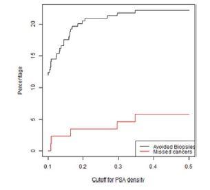Graf závislosti ušetřených biopsií a nediagnostikovaných signifikantních KP na PSA denzitě ve skupině pacientů bez předchozí biopsie s negativní MRI (PIRADS < 3)<br> Fig. 1. Lesions with a PIRADS score < 3 in the first biopsy group. The percentage of biopsies that would be avoided and the percentage of clinically significant cancers that would be missed as a function of PSA density
