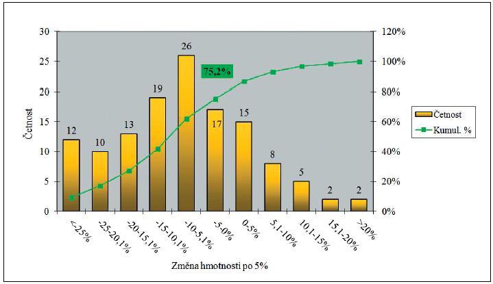 Histogram změny hmotnosti po léčbě, hranice tříd po 5 %.  (n=129)