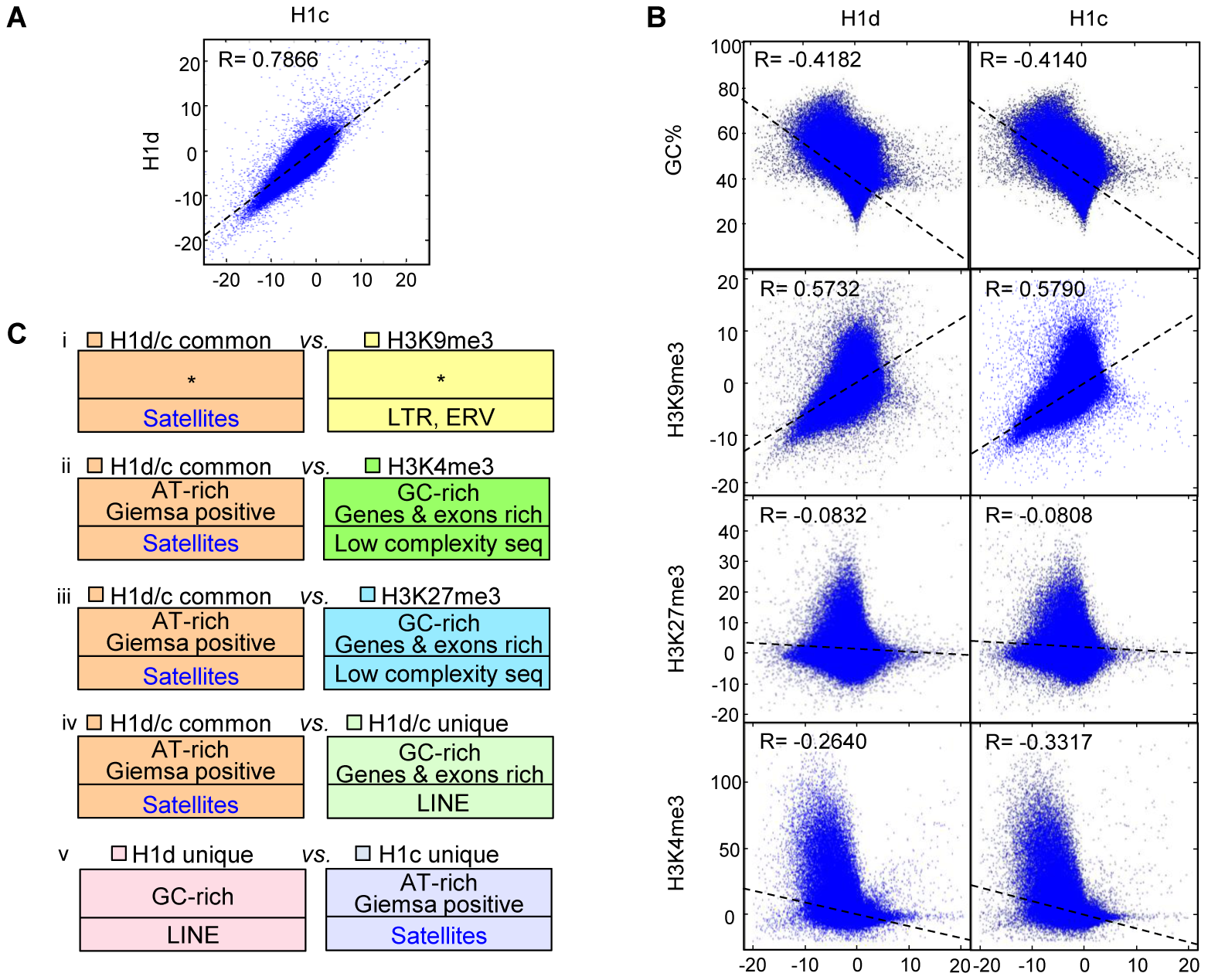 Correlation and over-representation analyses of H1 variants and histone marks.
