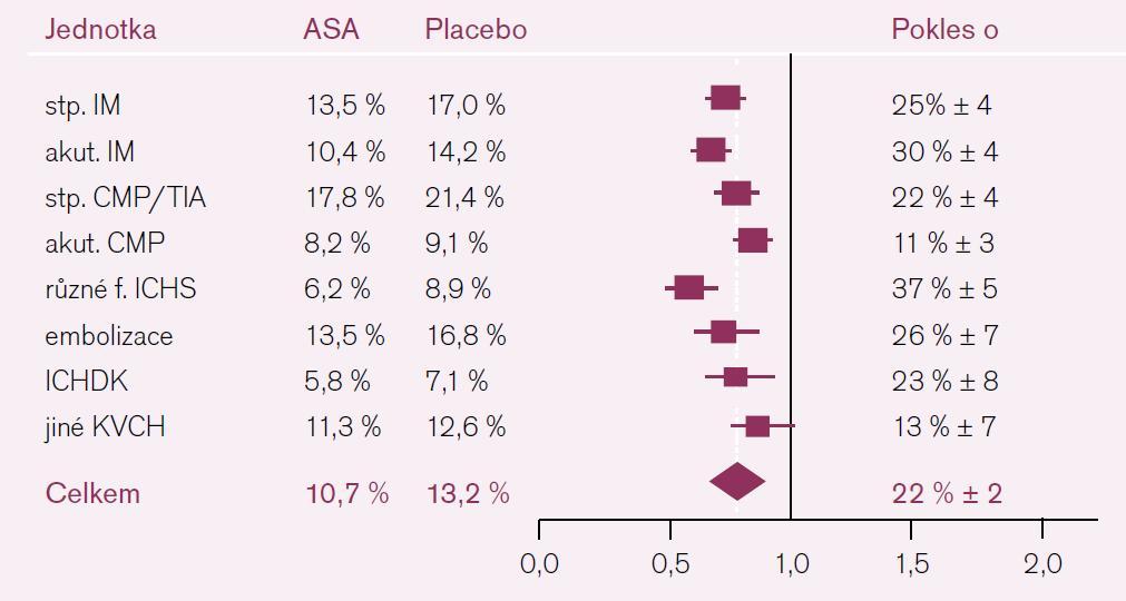 Pokles výskytu KV příhod při ASA podle ATC analýzy.
