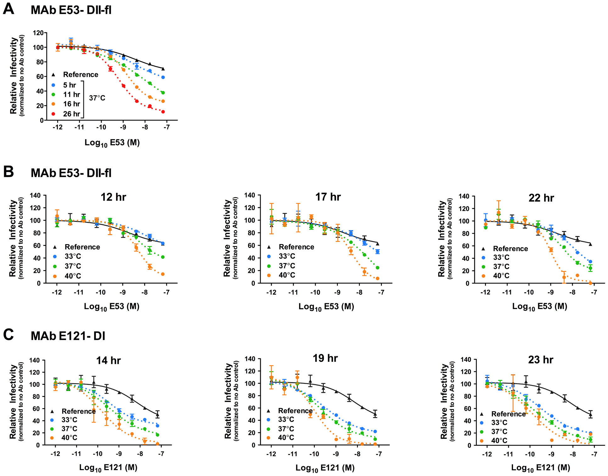 Time- and temperature-dependent increases in neutralization by antibodies that bind cryptic determinants on the mature virion.