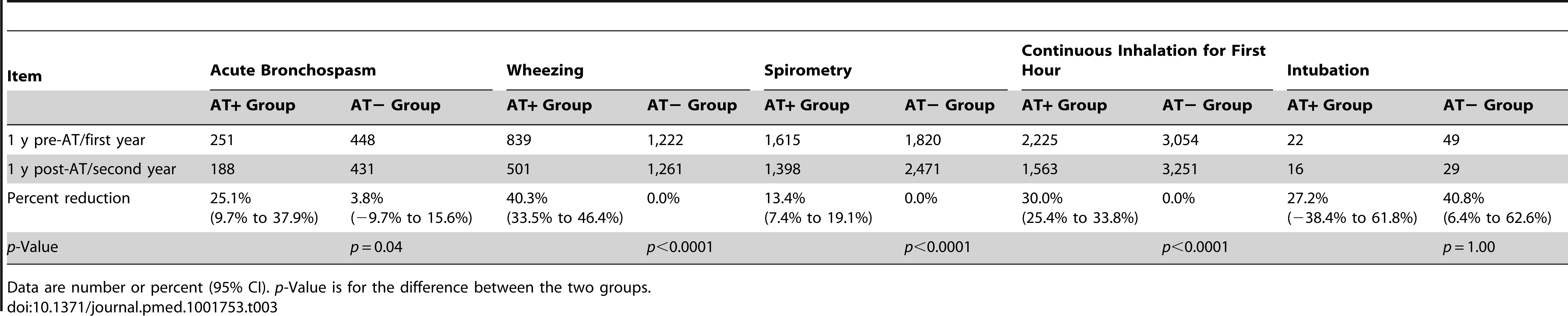 Annual incidence of secondary asthma outcomes: comparing adenotonsillectomy to no adenotonsillectomy.