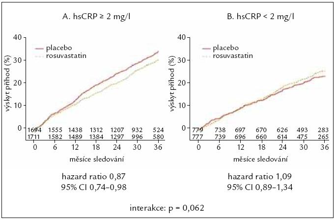 Podstudie klinické studie CORONA. Interakce účinku rosuvastatinu v závislosti na bazální plazmatické koncentraci C-reaktivního proteinu stanoveného vysoce senzitivní metodou (hsCRP) [14]. Výskyt primárního kombinovaného klinického ukazatele (součet kardiovaskulárních úmrtí a nefatálních infarktů myokardu a mozkových cévních příhod) u nemocných s bazální koncentrací hsCRP: (A) u nemocných se zvýšenou hodnotou hsCRP (≥ 2 mg/l), (B) u nemocných s normální koncentrací hsCRP (< 2 mg/l).  CI – meze spolehlivosti (confidence interval), p – hladina statistické významnosti, hsCRP – C-reaktivní protein stanovený vysoce citlivou metodou