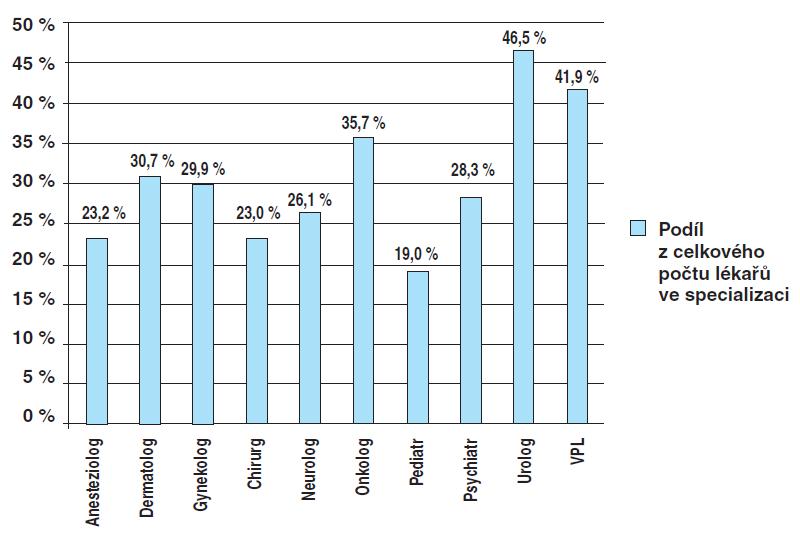 Podíl registrovaných z celkového počtu lékařů ve specializaci (údaje platné k 10. 10. 2010)
