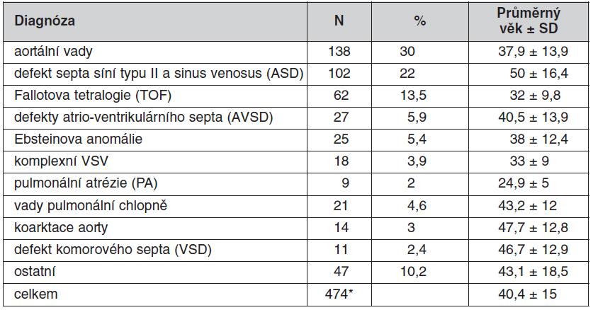 Diagnózy operovaných dospělých s VSV a jejich věk