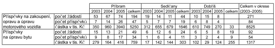 Počet žádostí a příznaných příspěvků na provoz motorového vozidla v letech 2003–2005 v okrese Příbram