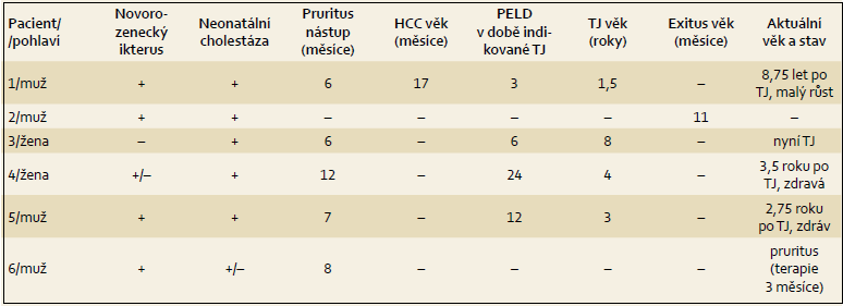 Klinická data pacientů s PFIC2. Tab. 1. Clinical data of patients with PFIC2.