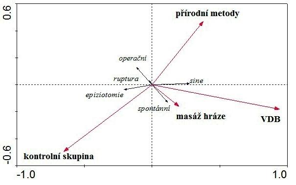 Výskyt porodního poranění a způsobu porodu v závislosti na použitých metodách PPP (RDA)