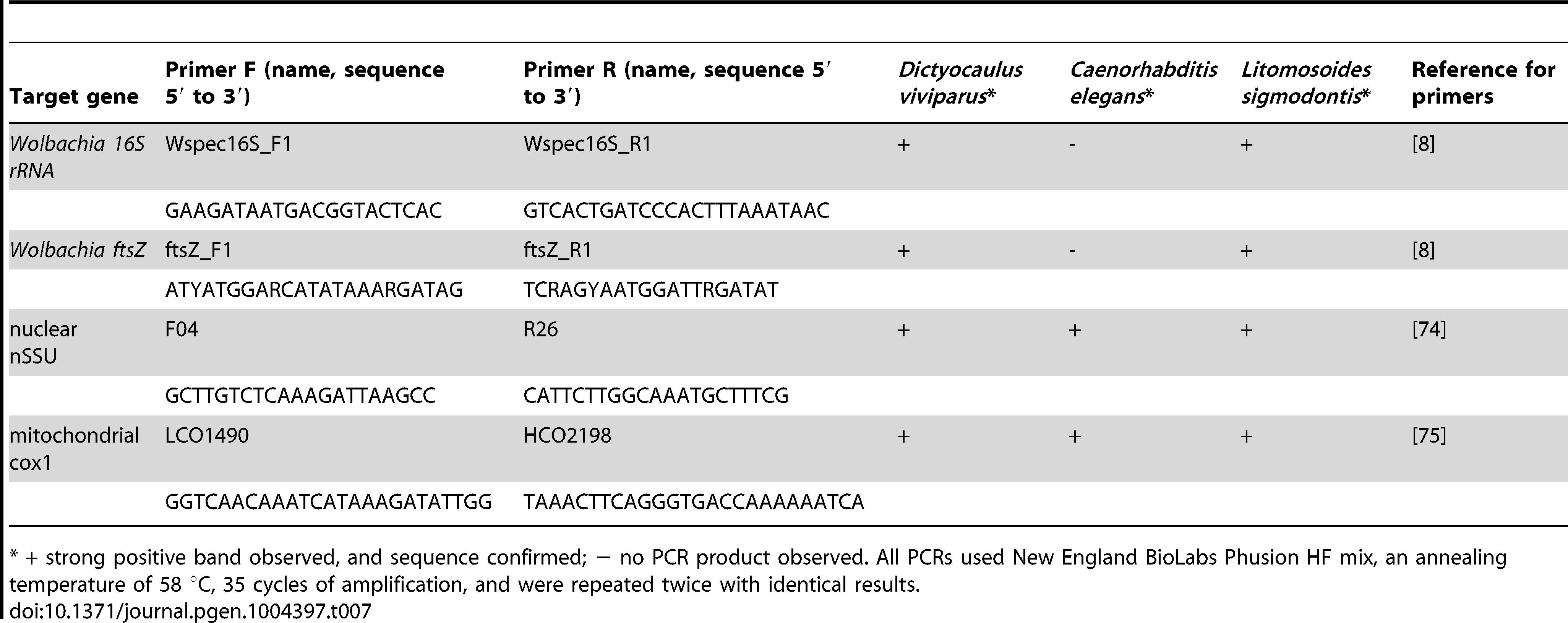 PCR test for <i>Wolbachia</i> insertions.