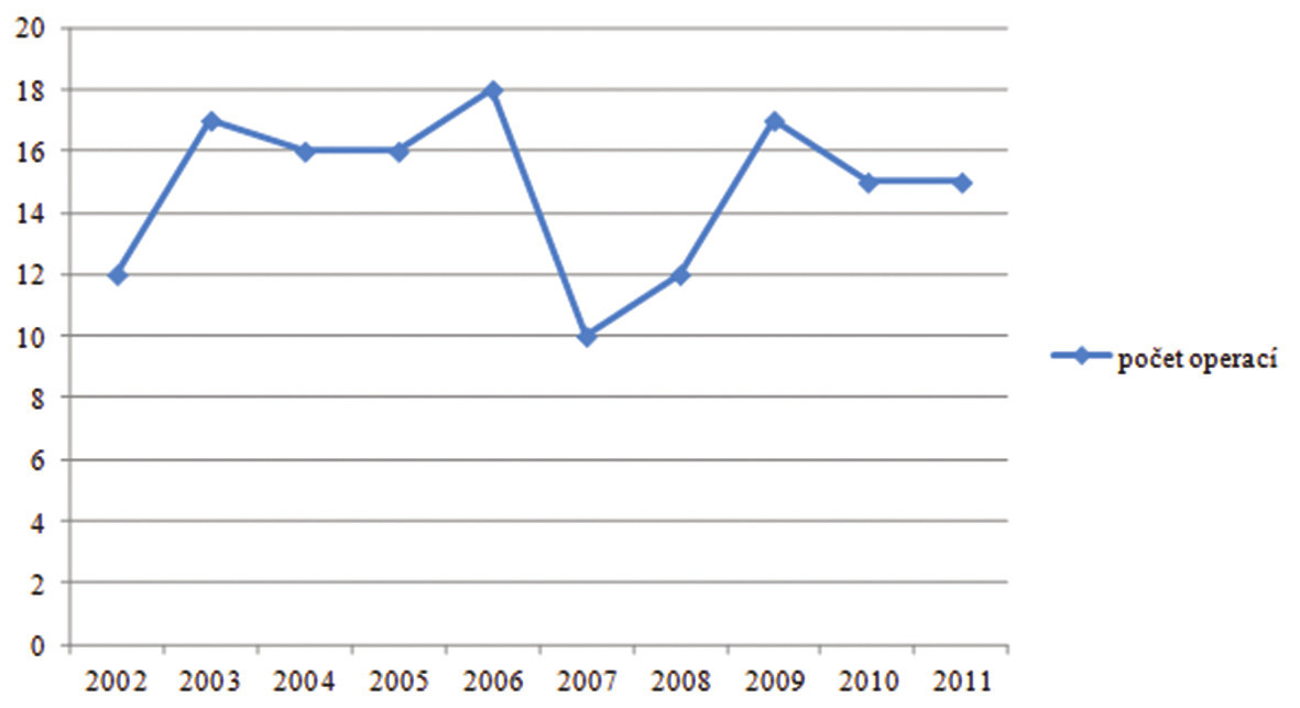 Počty LC za jednotlivé roky ve sledovaném období