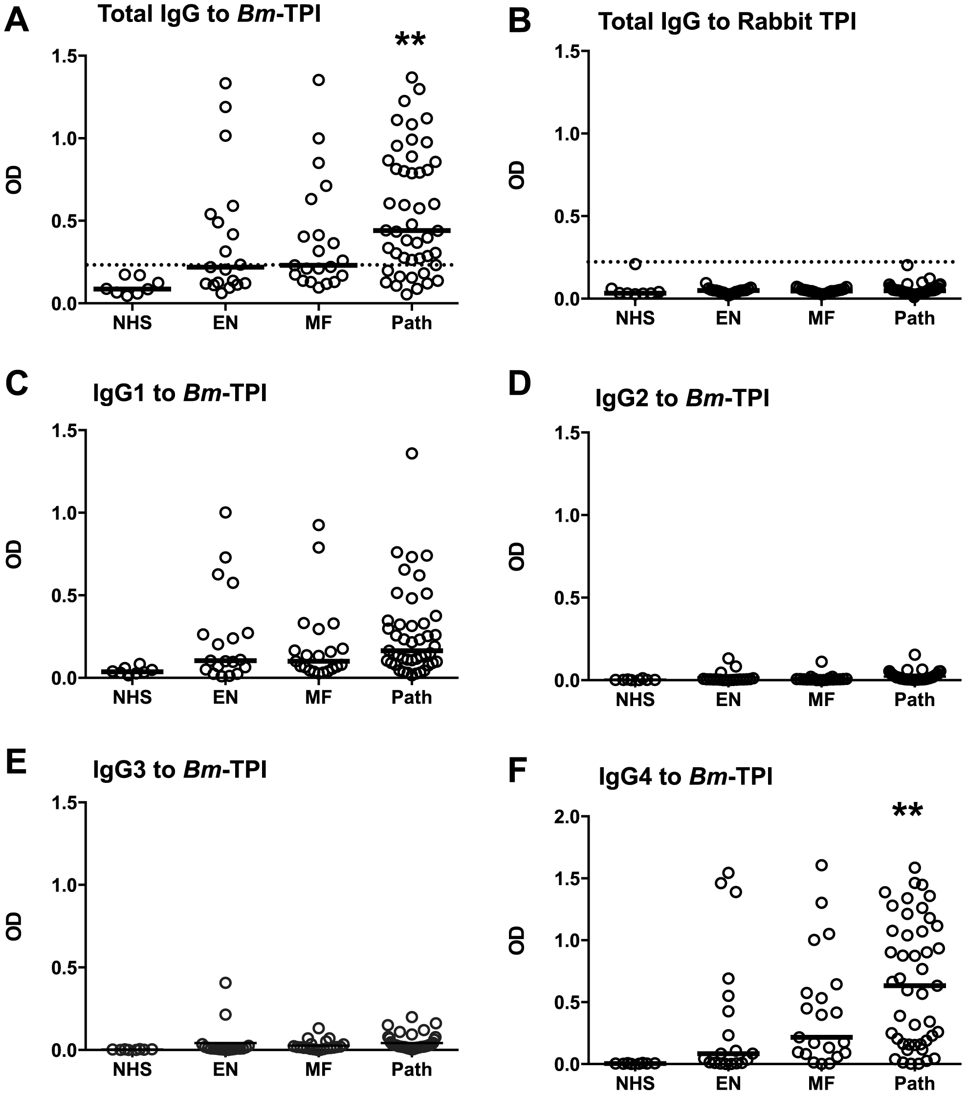 Anti-<i>Bm</i>-TPI antibody levels in <i>B. malayi</i>-infected human filariasis patients.