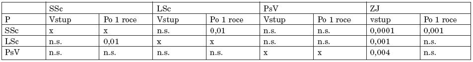 Srovnání plazmatických hladin IL-6 u jednotlivých skupin při vstupním vyšetření a po 1 roce.