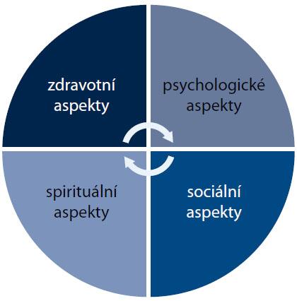 Základní koncepční model kvality života jednotlivce [5,6].