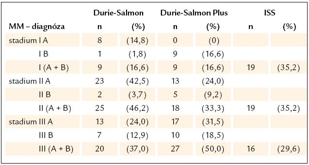 Srovnání stratifikace mnohočetného myelomu s pomocí systému Durie- Salmon Plus a konvenčními stážovacími systémy dle Durieho- Salmona a International Staging System.